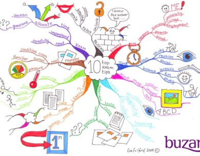 mindmap by Tony Buzan